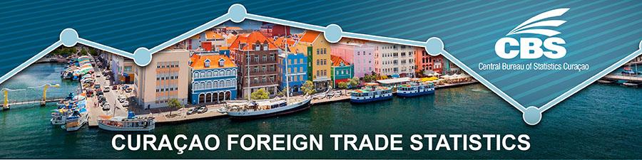 Curaçao Foreign Trade Statistics